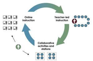 Research studies on blended learning