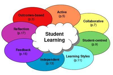 How to Evaluate the Effectiveness of your Blended Learning